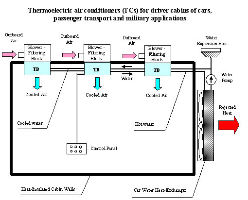 High Quality Transport Thermoelectric Conditioner For Automobile Cabins, Passenger  Transport And Combat Material